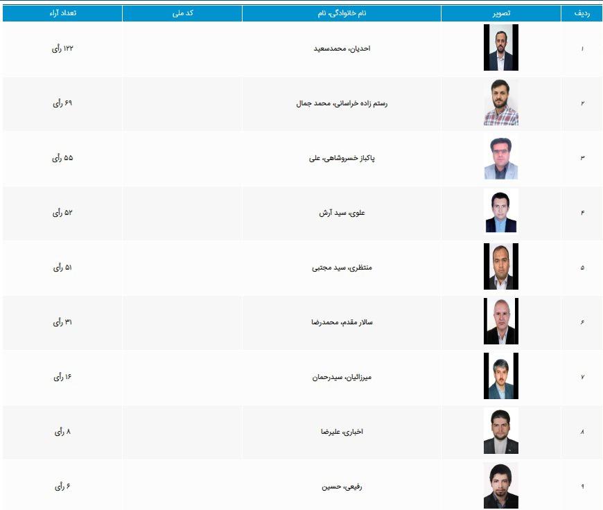 فهرست آرای نامزدهای بخش مدیران مسئول و صاحبان امتیاز
