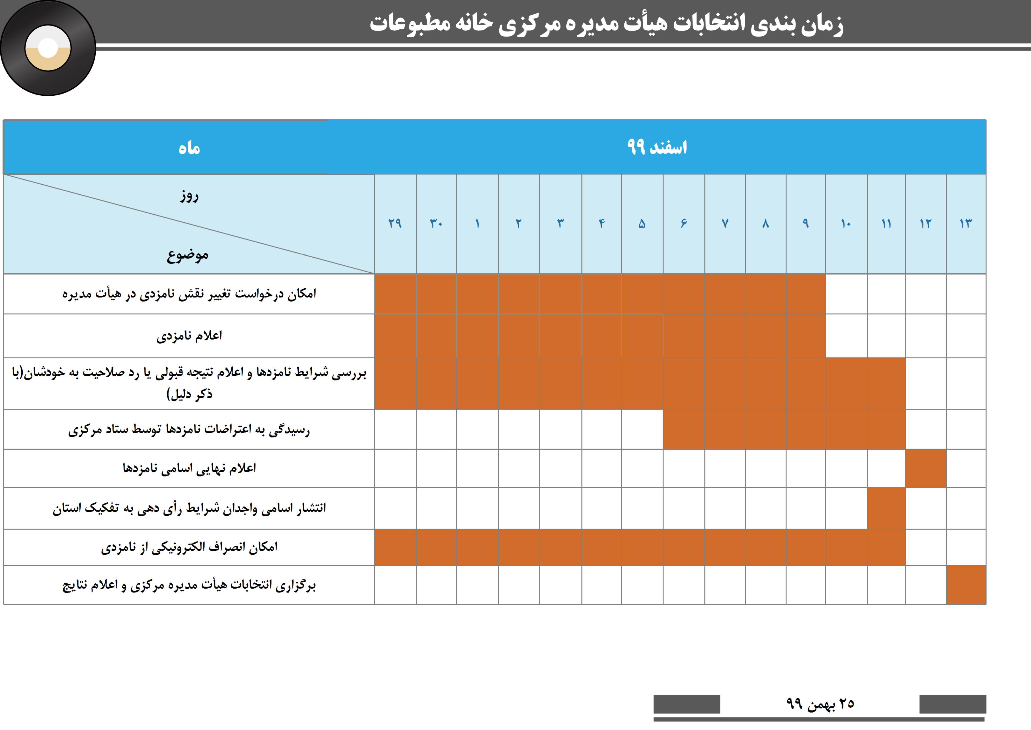 جدول زمانبندی انتخابات هیات مدیره خانه مطبوعات و رسانه های کشور در 13 اسفند