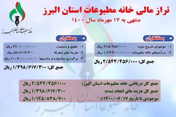 گزارش تراز مالی خانه مطبوعات و رسانه های استان البرز منتهی به 17 مهرماه سال 1400
